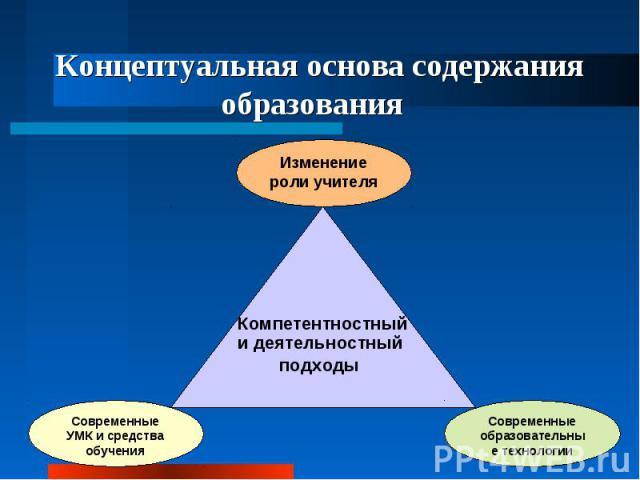 Концептуальная основа содержания образовани я Компетентностный и деятельностный подходы