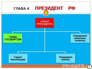 ГЛАВА 4 ПРЕЗИДЕНТ РФ