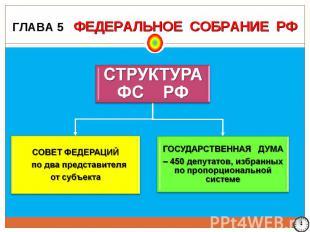ГЛАВА 5 ФЕДЕРАЛЬНОЕ СОБРАНИЕ РФ