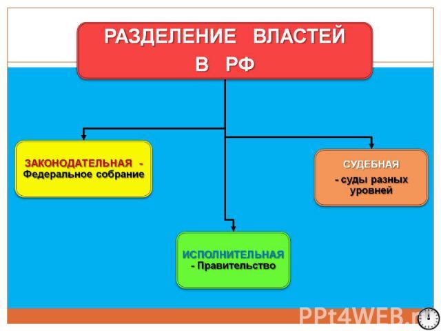 РАЗДЕЛЕНИЕ ВЛАСТЕЙ В РФ