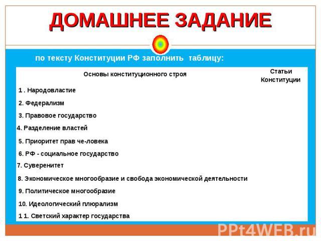 ДОМАШНЕЕ ЗАДАНИЕ по тексту Конституции РФ заполнить таблицу: