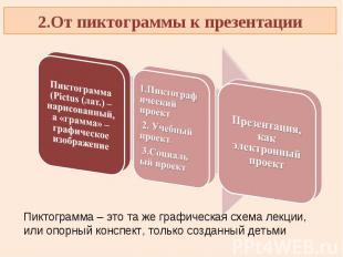 2.От пиктограммы к презентацииПиктограмма (Pictus (лат.) – нарисованный, а «грам