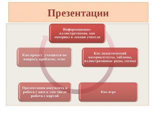 ПрезентацииИнформационно-иллюстративная, как материал к лекции учителя Как проек