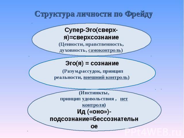 Структура личности по Фрейду Супер-Эго(сверх-я)=сверхсознание (Ценности, нравственность, духовность, самоконтроль) Эго(я) = сознание (Разум,рассудок, принцип реальности, внешний контроль) (Инстинкты, принцип удовольствия , нет контроля) Ид («оно»)-п…