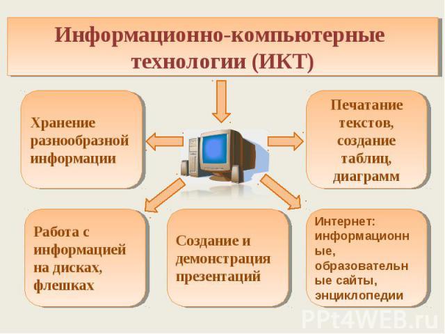 Информационно-компьютерные технологии (ИКТ) Хранение разнообразной информации Печатание текстов, создание таблиц, диаграмм Работа с информацией на дисках, флешках Создание и демонстрация презентаций Интернет: информационные, образовательные сайты, э…