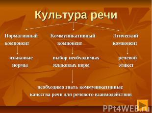 Культура речи Нормативный Коммуникативный Этический компонент компонент компонен