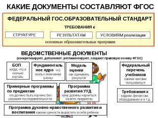 КАКИЕ ДОКУМЕНТЫ СОСТАВЛЯЮТ ФГОС ВЕДОМСТВЕННЫЕ ДОКУМЕНТЫ (конкретизируют, дополня