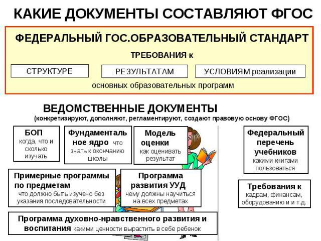 КАКИЕ ДОКУМЕНТЫ СОСТАВЛЯЮТ ФГОС ВЕДОМСТВЕННЫЕ ДОКУМЕНТЫ (конкретизируют, дополняют, регламентируют, создают правовую основу ФГОС)