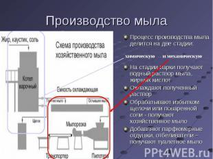 Производство мыла Процесс производства мыла делится на две стадии: На стадии вар