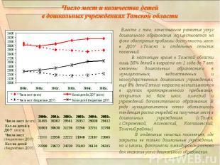 Число мест и количество детей в дошкольных учреждениях Томской области Вместе с