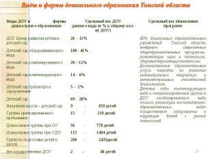 Виды и формы дошкольного образования Томской области