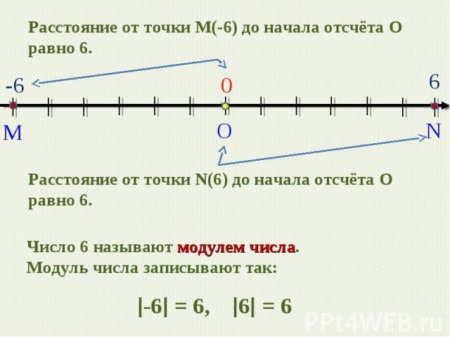 Расстояние от точки M(-6) до начала отсчёта О равно 6. Расстояние от точки N(6) до начала отсчёта О равно 6. Число 6 называют модулем числа. Модуль числа записывают так: