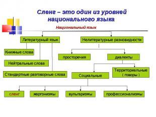 Сленг – это один из уровней национального языка