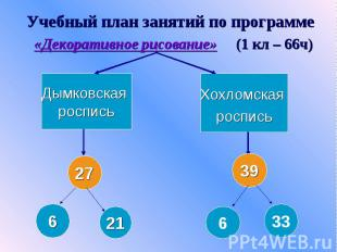 Учебный план занятий по программе «Декоративное рисование» (1 кл – 66ч) Дымковск