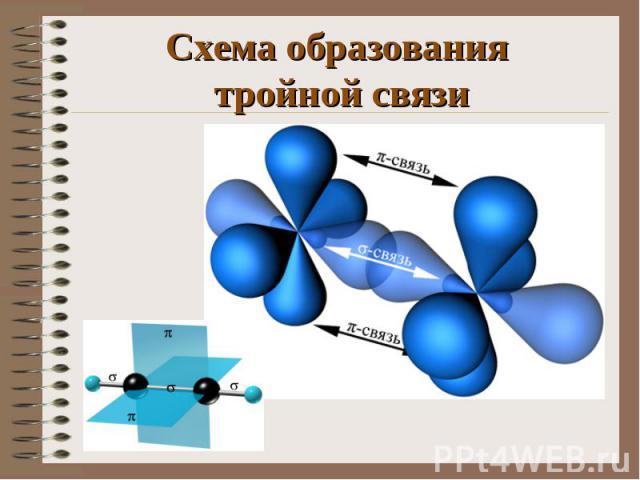 Схема образования тройной связи