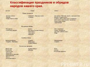 Классификация праздников и обрядов народов нашего края.