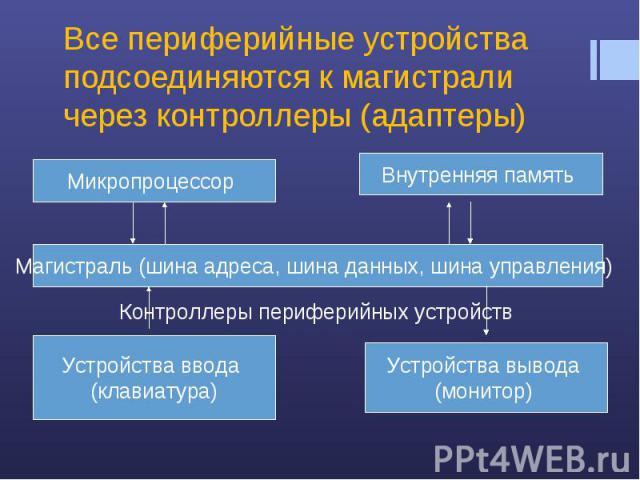Все периферийные устройства подсоединяются к магистрали через контроллеры (адаптеры)