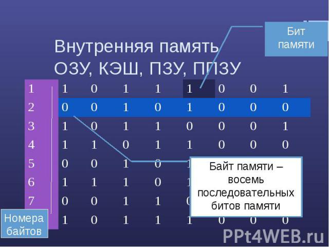 Внутренняя память ОЗУ, КЭШ, ПЗУ, ППЗУБайт памяти – восемь последовательных битов памяти