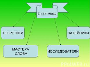 2 «а» класс ТЕОРЕТИКИ МАСТЕРА СЛОВА ИССЛЕДОВАТЕЛИ ЗАТЕЙНИКИ