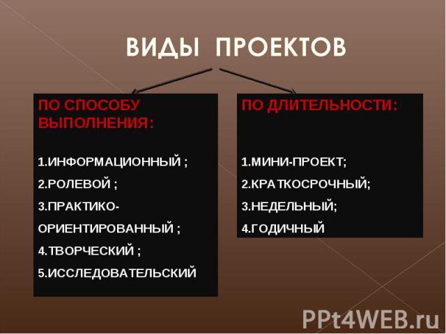 ВИДЫ ПРОЕКТОВ ПО СПОСОБУ ВЫПОЛНЕНИЯ: ИНФОРМАЦИОННЫЙ ; РОЛЕВОЙ ; ПРАКТИКО-ОРИЕНТИРОВАННЫЙ ; ТВОРЧЕСКИЙ ; ИССЛЕДОВАТЕЛЬСКИЙ ПО ДЛИТЕЛЬНОСТИ: МИНИ-ПРОЕКТ; КРАТКОСРОЧНЫЙ; НЕДЕЛЬНЫЙ; ГОДИЧНЫЙ