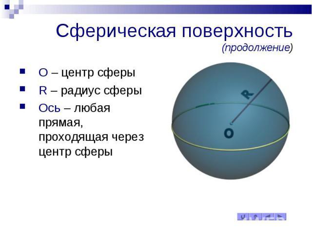 Сферическая поверхность (продолжение) O – центр сферы R – радиус сферы Ось – любая прямая, проходящая через центр сферы