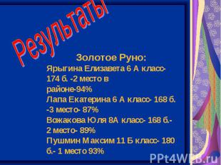 Результаты Золотое Руно: Ярыгина Елизавета 6 А класс- 174 б. -2 место в районе-9