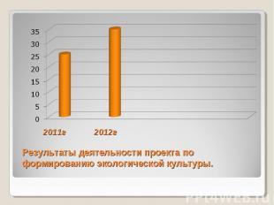 2011г 2012г Результаты деятельности проекта по формированию экологической культу