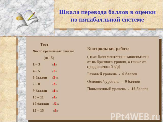 Шкала перевода баллов в оценки по пятибалльной системе Тест Число правильных ответов (из 15) 1 – 3 «1» 4 – 5 «2» 6 баллов «3-» 7 – 8 «3» 9 баллов «4-» 10 – 11 «4» 12 баллов «5-» 13 – 15 «5» Контрольная работа ( max балл меняется в зависимости от выб…