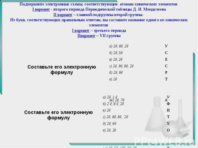 Подчеркните электронные схемы, соответствующие атомам химических элементов I вариант - второго периода Периодической таблицы Д. И. Менделеева II вариант – главной подгруппы второй группы. Из букв, соответствующих правильным ответам, вы составите наз…