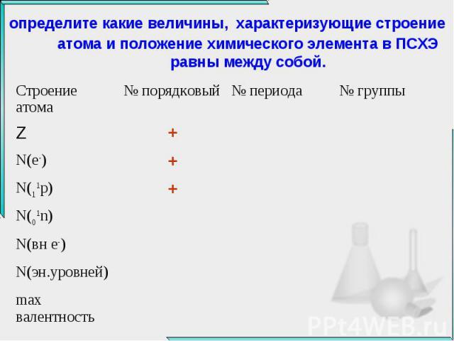 определите какие величины, характеризующие строение атома и положение химического элемента в ПСХЭ равны между собой.