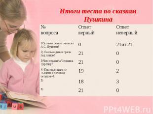 Итоги теста по сказкам Пушкина