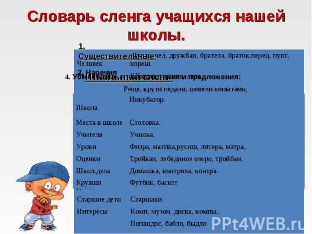 Словарь сленга учащихся нашей школы.