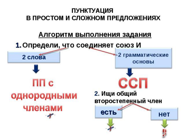 ПУНКТУАЦИЯ В ПРОСТОМ И СЛОЖНОМ ПРЕДЛОЖЕНИЯХ Алгоритм выполнения задания Определи, что соединяет союз И 2. Ищи общий второстепенный член