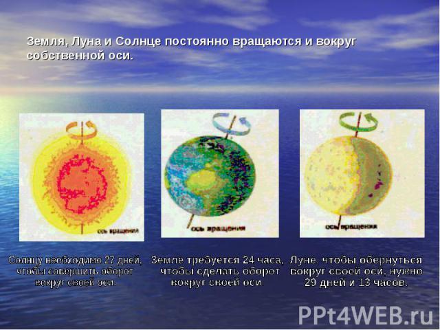 Земля, Луна и Солнце постоянно вращаются и вокруг собственной оси. Солнцу необходимо 27 дней, чтобы совершить оборот вокруг своей оси. Земле требуется 24 часа, чтобы сделать оборот вокруг своей оси. Луне, чтобы обернуться вокруг своей оси, нужно 29 …