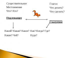 Существительное Местоимение Что? Кто? Подлежащее Глагол Что делать? Что сделать?