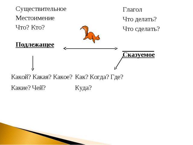 Существительное Местоимение Что? Кто? Подлежащее Глагол Что делать? Что сделать? Сказуемое Какой? Какая? Какое? Какие? Чей? Как? Когда? Где? Куда?