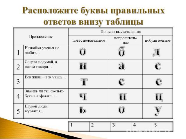 Расположите буквы правильных ответов внизу таблицы