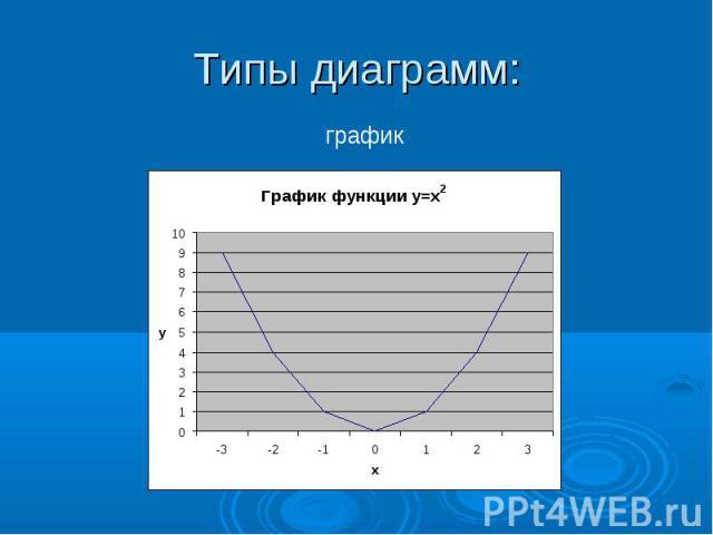 Типы диаграмм: график