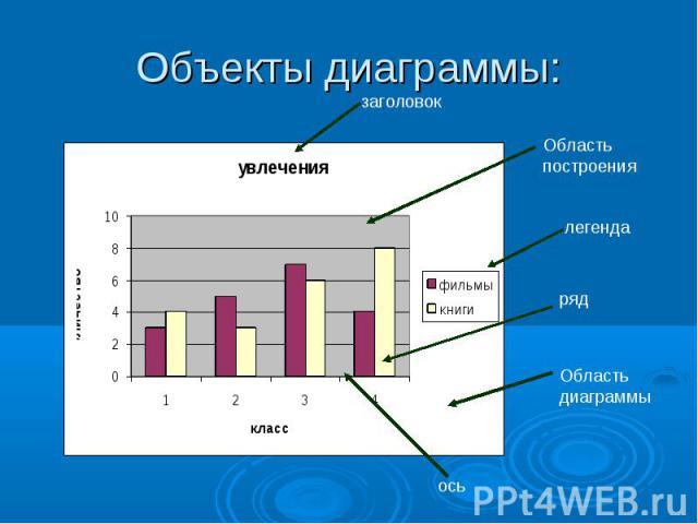 Объекты диаграммы: