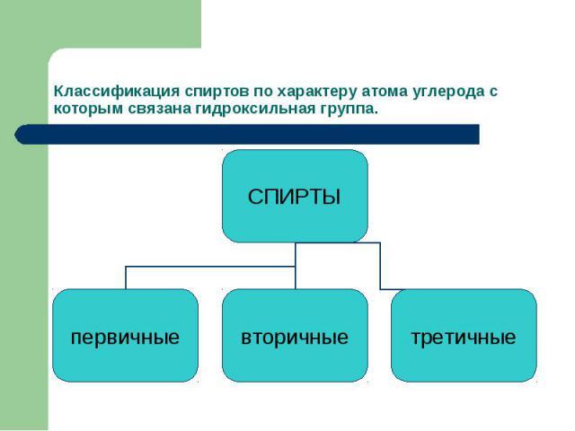 Классификация спиртов по характеру атома углерода с которым связана гидроксильная группа.