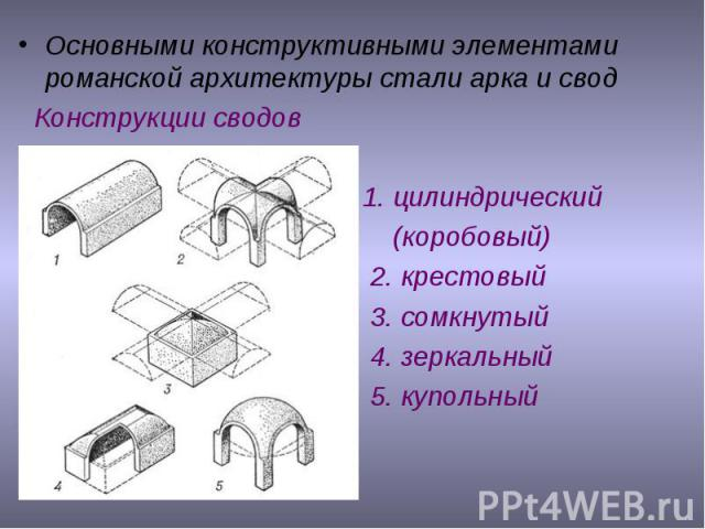 Основными конструктивными элементами романской архитектуры стали арка и свод Конструкции сводов 1. цилиндрический (коробовый) 2. крестовый 3. сомкнутый 4. зеркальный 5. купольный