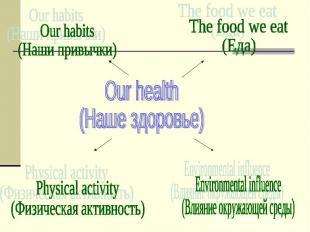Our health (Наше здоровье) Our habits (Наши привычки) The food we eat (Еда) Phys