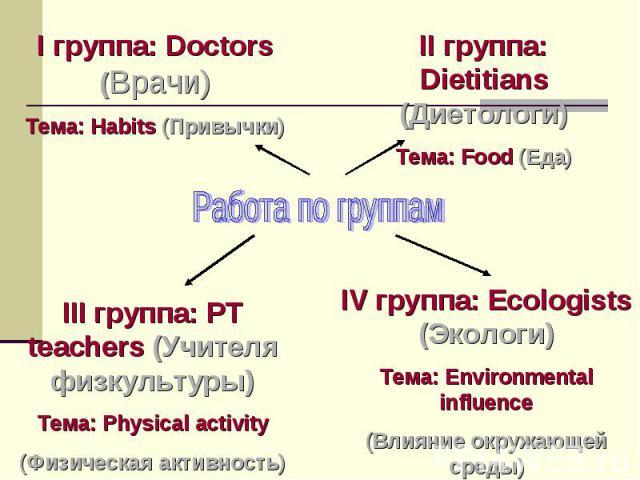 Работа по группам I группа: Doctors (Врачи) Тема: Habits (Привычки) II группа: Dietitians (Диетологи) Тема: Food (Еда) III группа: PT teachers (Учителя физкультуры) Тема: Physical activity (Физическая активность) IV группа: Ecologists (Экологи) Тема…