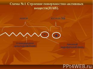 Схема №1 Строение поверхностно-активных веществ(ПАВ). Углеводородная цепь(гидроф