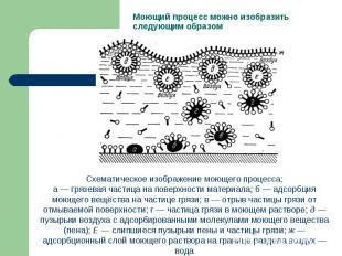 Моющий процесс можно изобразить следующим образом Схематическое изображение моющ