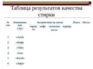 Таблица результатов качества стирки