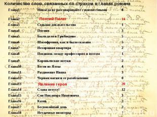 Количество слов, связанных со страхом в главах романа