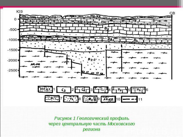 Рисунок 1 Геологический профиль через центральную часть Московского региона