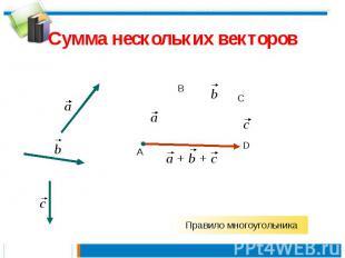 Сумма нескольких векторов Правило многоугольника