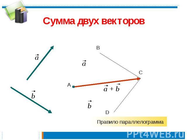 Сумма двух векторов Правило параллелограмма